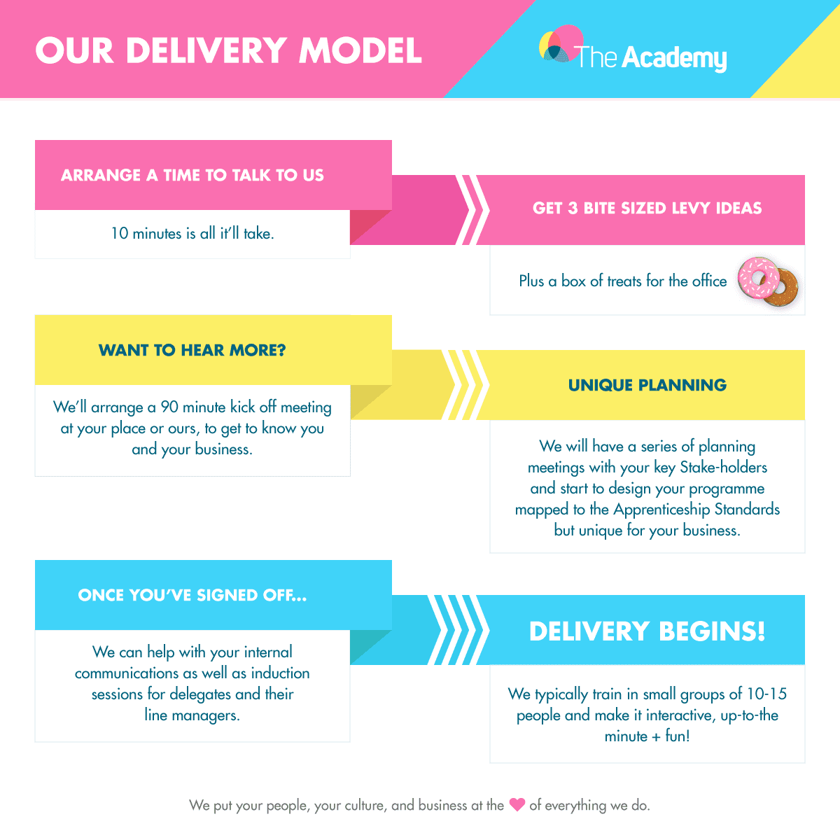 Delivery model infographic